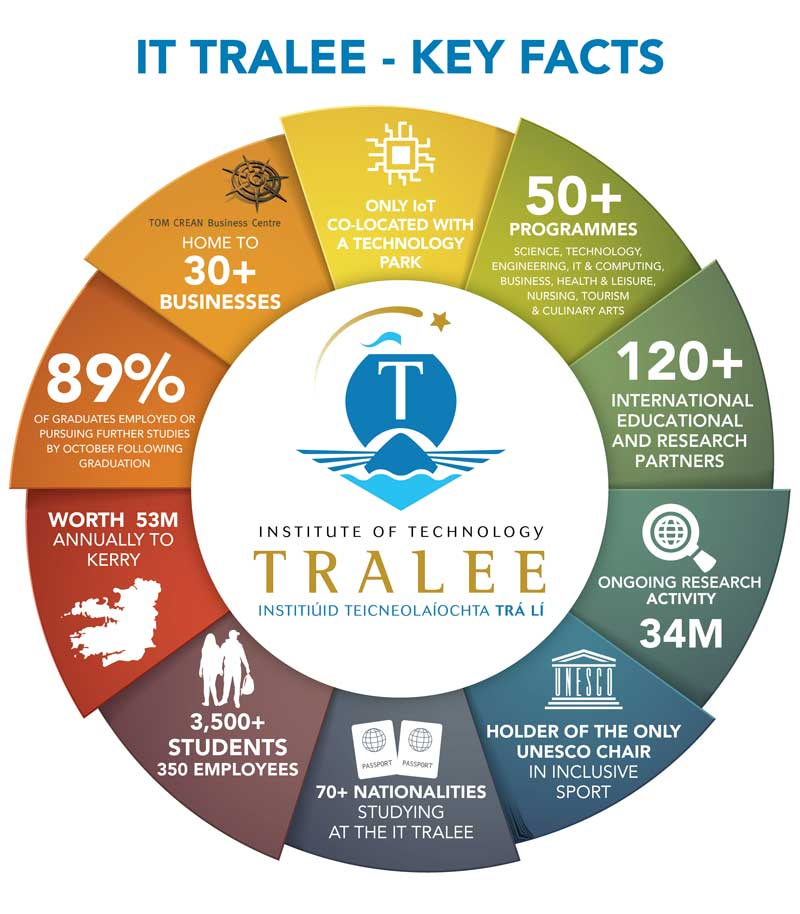 Key-Facts-Wheel---Updated-2019-itt
